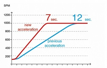 industrial_level_acceleration