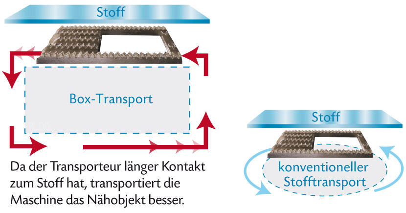 box-transport